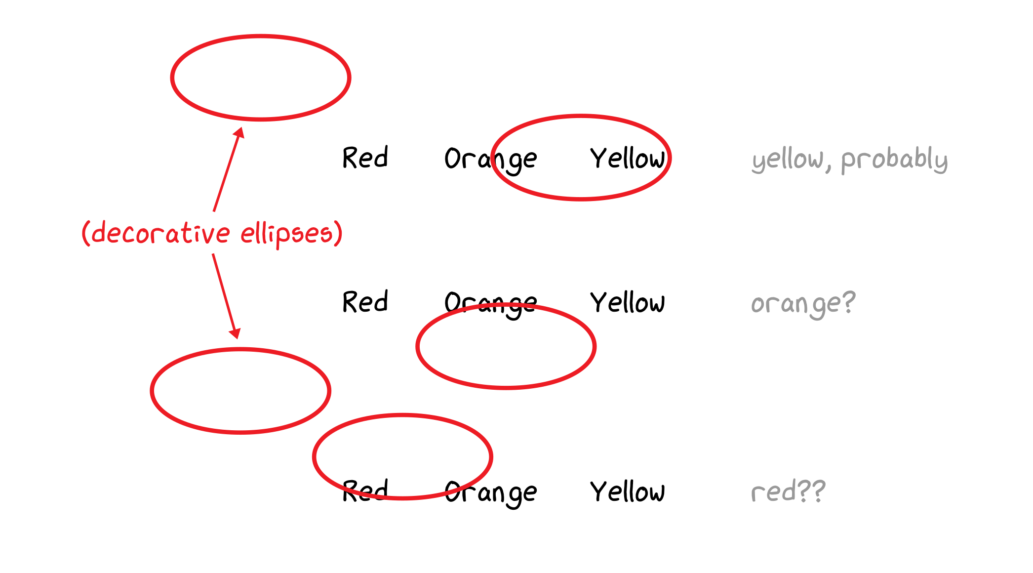 Example of multiple form options that are circled using poorly drawn and poorly placed ellipses