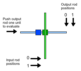 Identity gate in standard rod logic